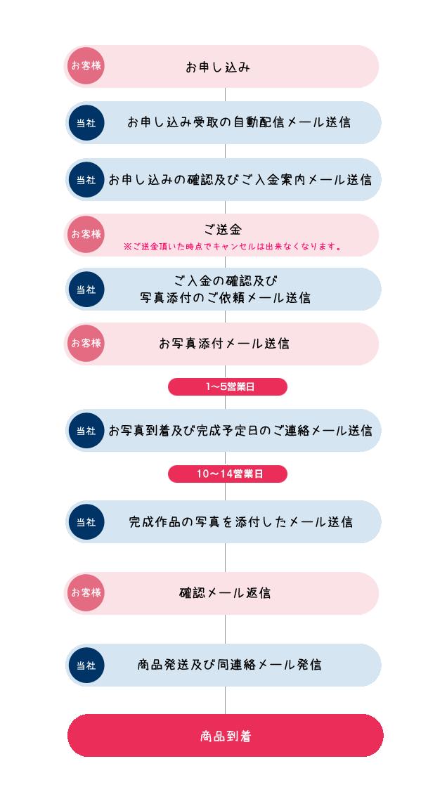 お届けまでの流れ(フローチャート)